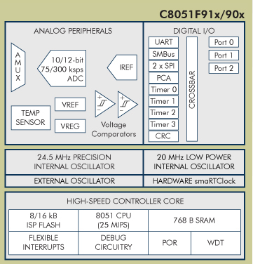 This is the C8051F90x microcontroller. It talkes only 160 uA to run, and when in standby mode, only takes 10 nA! Graphic from Silicon Labs.