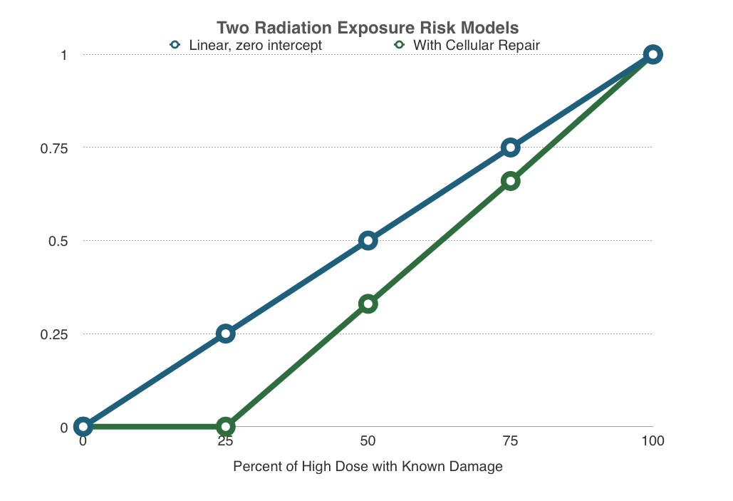 These are really simple examples of two exposure-dose models. One assumes that anything that is harmfull is harmful no matter how little exposure. The other shows what happens to risk when the system can heal itself when exposure is low.