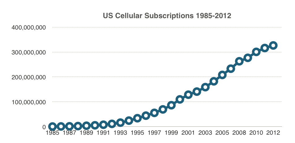 Cell phone use really took off in the late 80s. Total subscriptions exceeded the US population in 2011! Data from the Wireless Association, www.ctia.org.