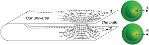 This is a two dimensional representation of a wormhole, first postulated by Ludwig FLamm in 1916. He was following the math! Image from Quara.com