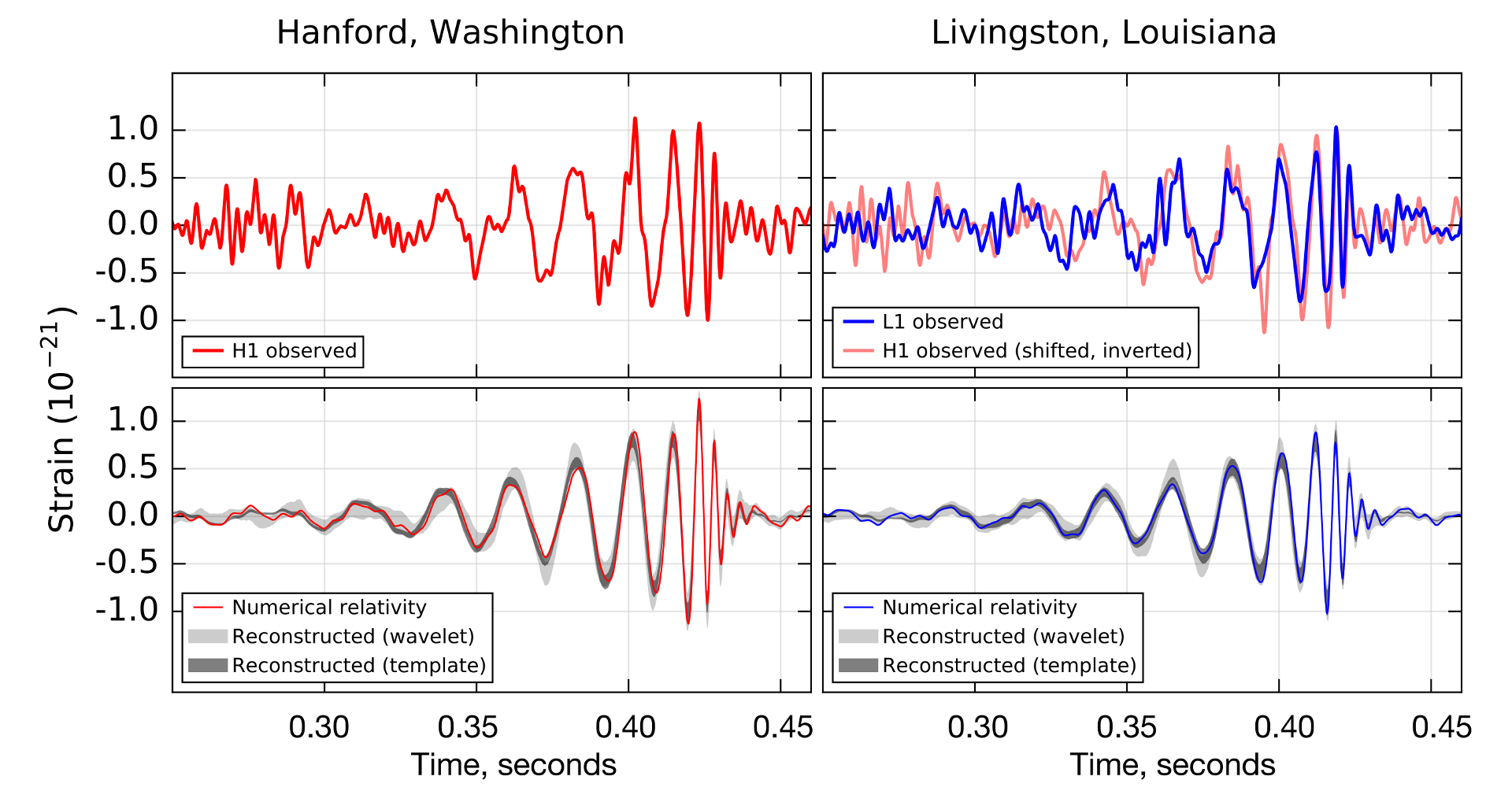 The upper right left quadrent is the signal seen at the Hanford facility. Upper right shows the two site signals overlapped. The lower quadrants show the fit to the data using three different simulation methods. Looks pretty good, no? Image from LIGO.